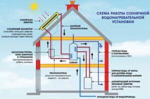 Схема отопления на солнечных батареях